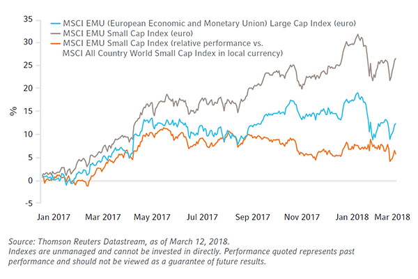 Graph-Eurozone-small-cap-stocks-outperform-amid-competing-cyclical-forces