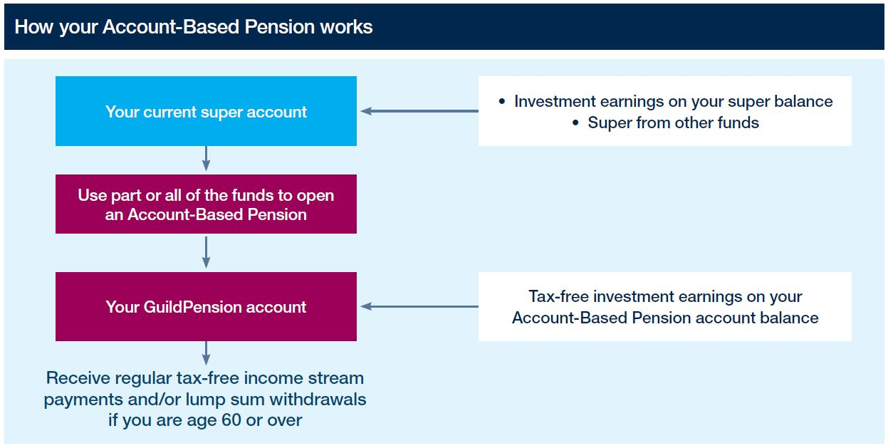 How an Account-Based Pension works